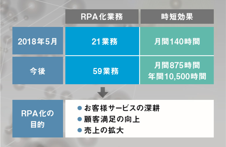 RPA化の効果と目的
