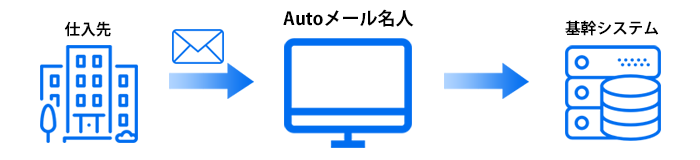 RPAツール「Autoメール名人」|ご利用例|仕入先から出荷報告をメールで受信