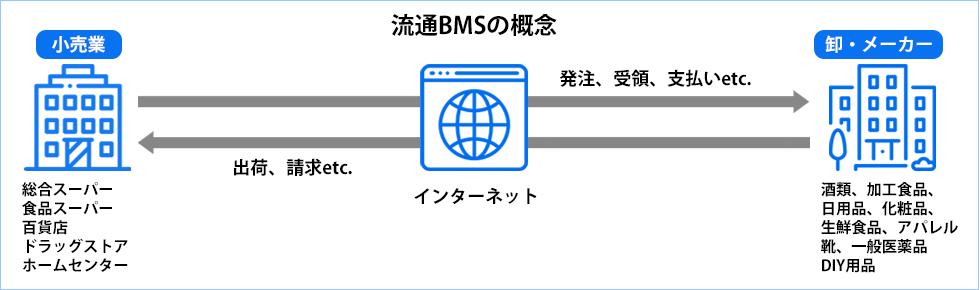 流通BMSとは(流通BMSのメリット、導入事例、導入のチェックポイント ...